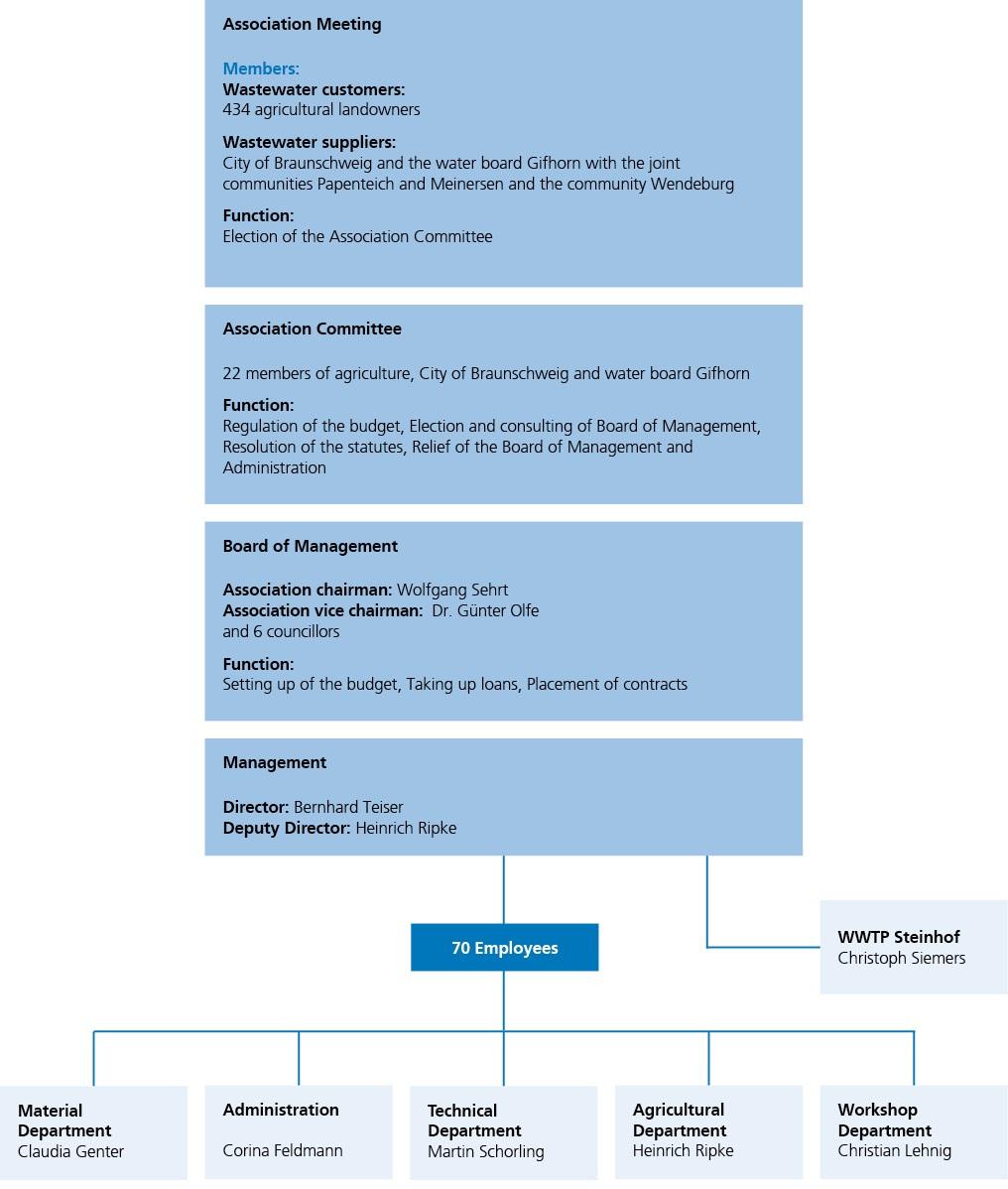 Association Structure
